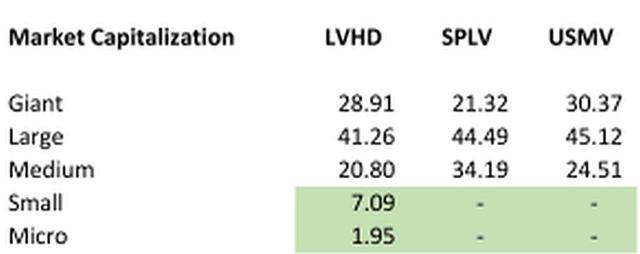 Low Vol ETFs by Market Cap
