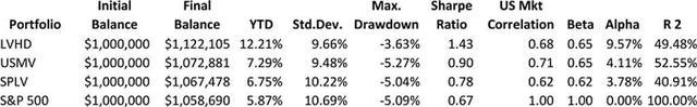 Low Vol ETFs 1 Year Risk and Return