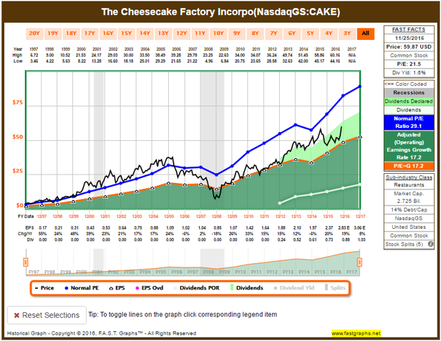 CAKE FAST Graph