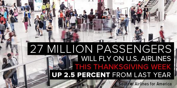 27 million passengers will fly U.S. airlines this Thanksgiving week, up 2.5 percent from last year