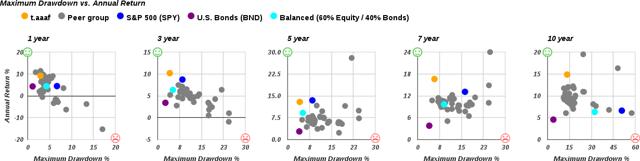 Adaptive Asset Allocation Portfolio
