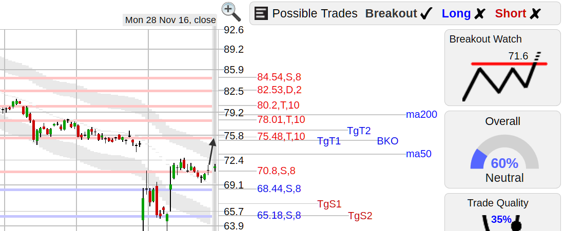 best stock breakout setups tuesday 11  29