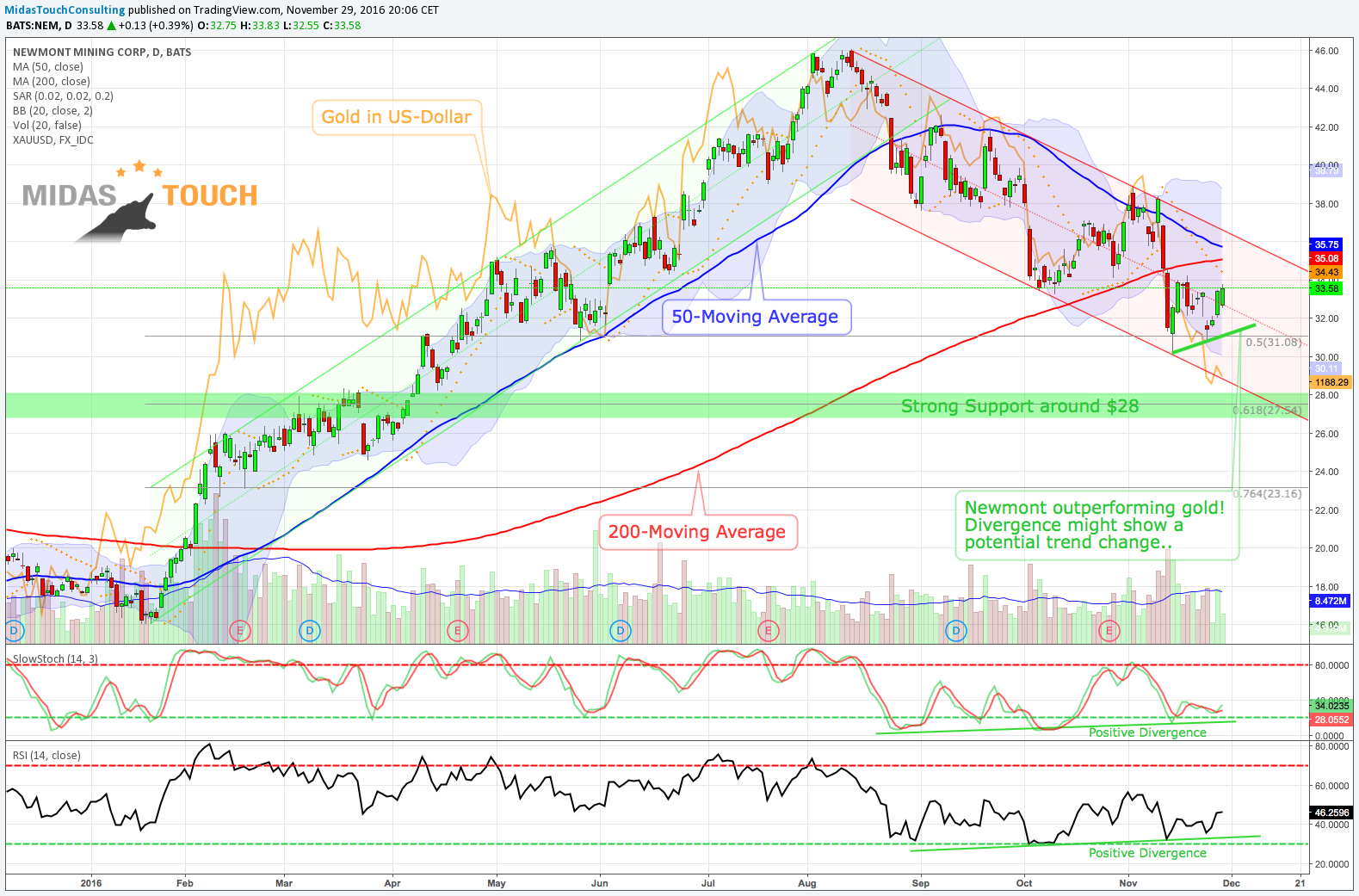 Well known Mover to Watch- Newmont Mining Corporation's (NEM)