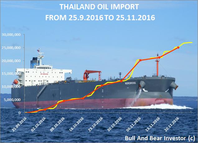 Thailand oil import from 25 September to 25 November