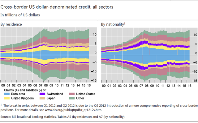 Cross-Border Banking Claims/Liabilities