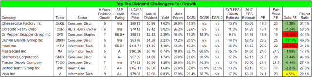 Top Ten Challengers For Growth