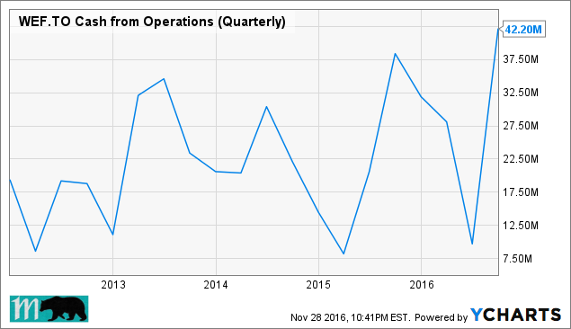 WEF Cash from Operations (Quarterly) Chart