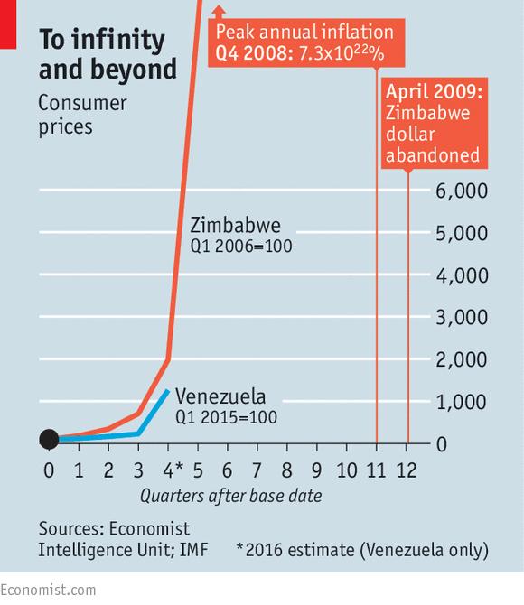 Image result for venezuela hyperinflation 2016