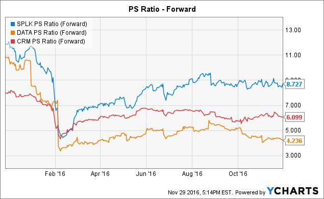 SPLK PS Ratio (Forward) Chart