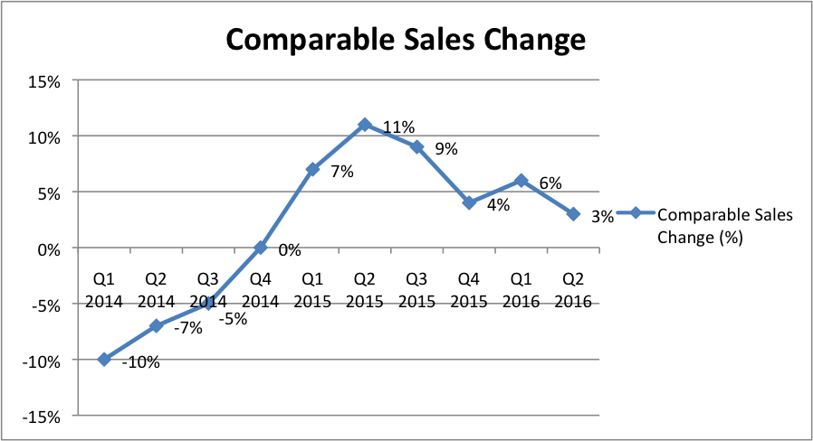 Noteworthy Price Action: American Eagle Outfitters Stock Is Rising Now