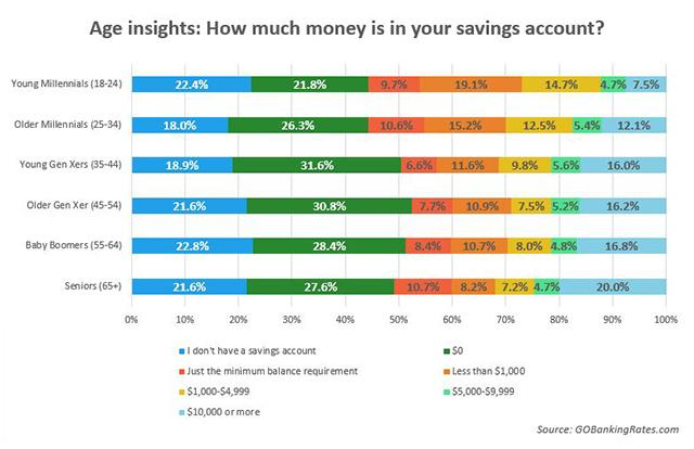 Image result for savings by household us