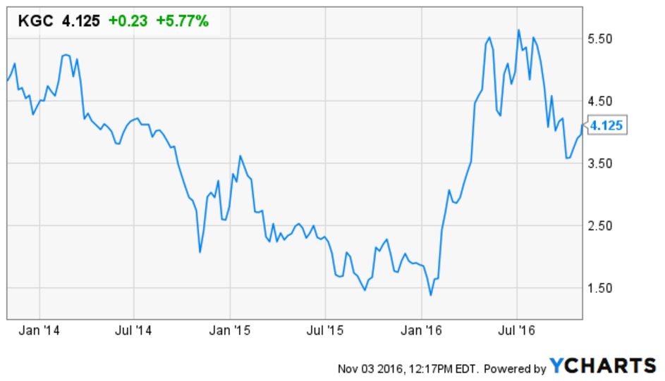 Stocks Roundup: Kinross Gold Corporation (NYSE:KGC)