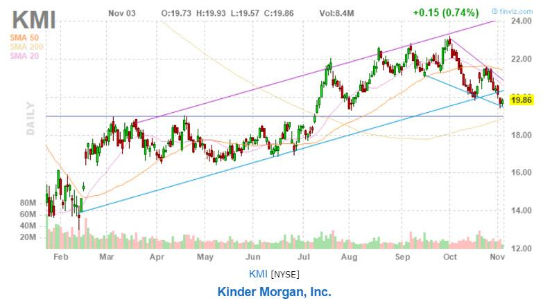 Kinder Morgan Inc (NYSE:KMI) Stock Technicals Hit Weakness