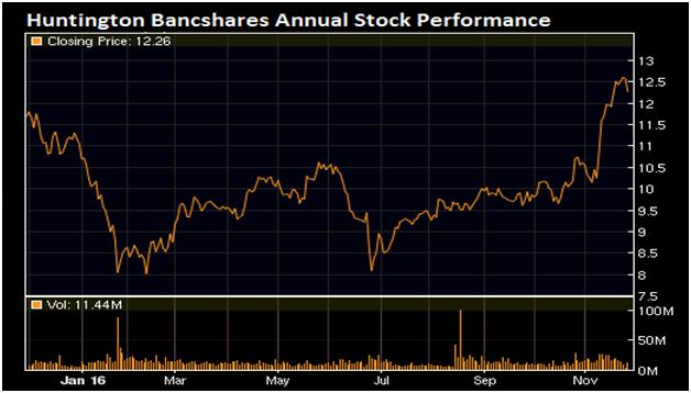 Huntington Bancshares Annual Stock performance