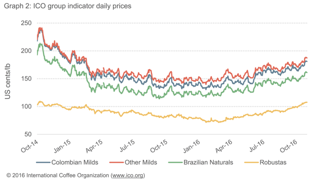 Coffee bean ICO group indicators