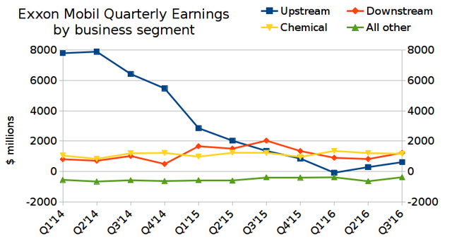 Exxon Mobil: quarterly earnings by business segment
