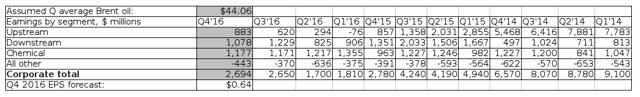 Exxon Mobil: a basic estimate of Q4 2016 earnings