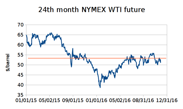 24th month Continuous NYMEX WTI futures contract