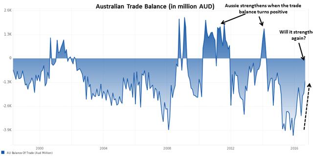 Aussie Trade Balance
