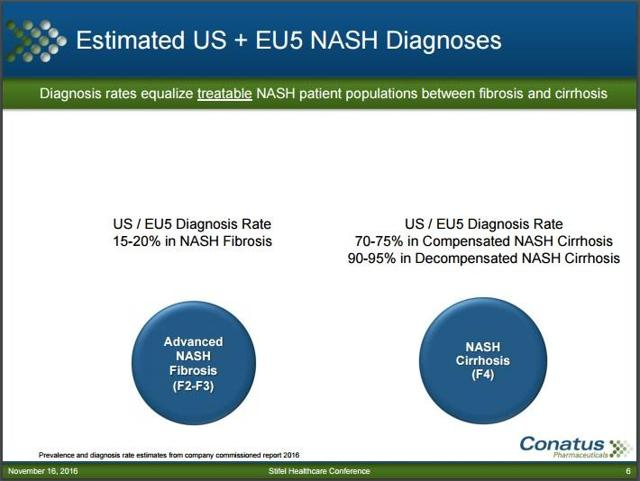 NASH diagnoses rates