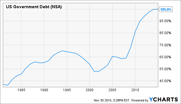 US Government Debt Chart