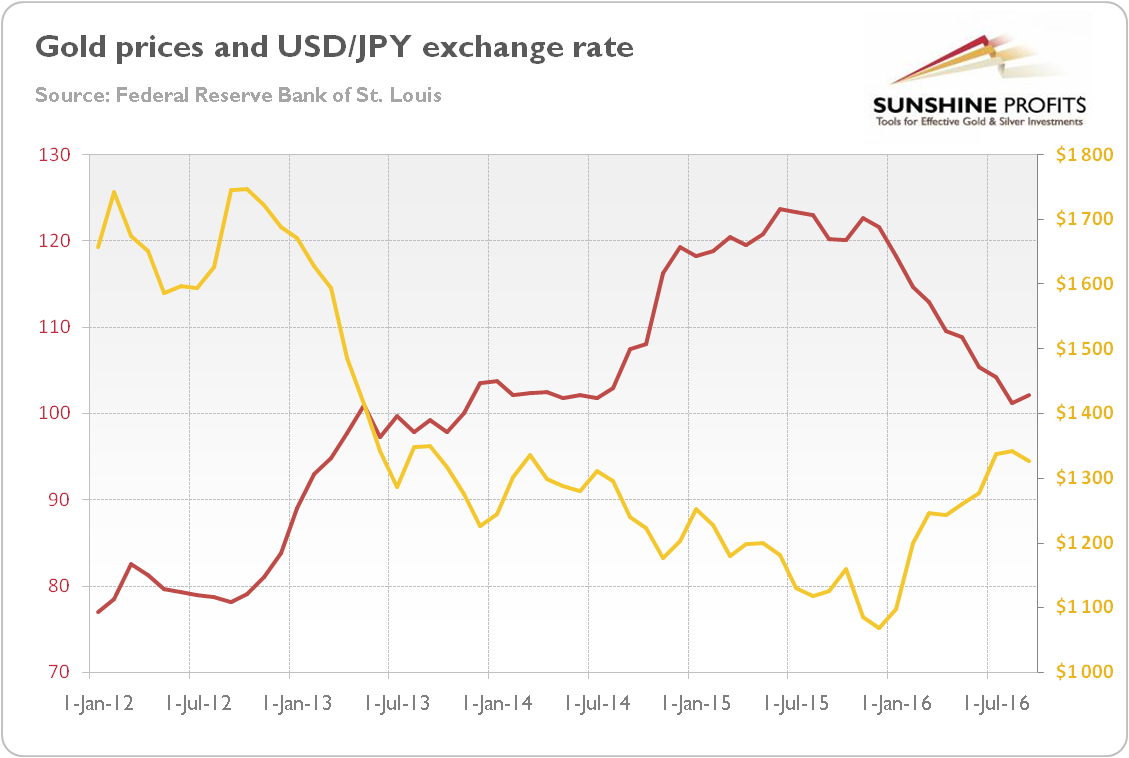 Usd yen chart 1980