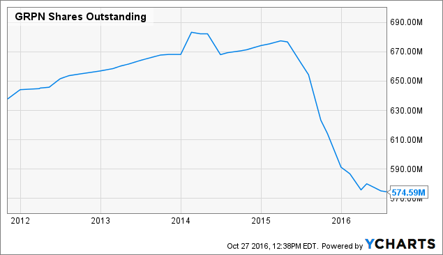 Groupon Buys LivingSocial, Deal Site Once Valued at $6 Billion