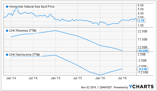 Trending Stocks in Review: Sanchez Energy Corporation (NYSE:SN)