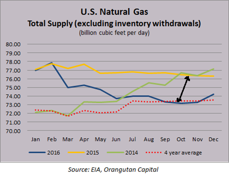 an analysis of the price of natural gas in the united states Get free natural gas (ng) daily & weekly technical and fundamental forecasts,  analysis, inventory report and news written by fx empire's  strong data  supports us markets and limits em decline, oil rises on hurricane florence's  threat.