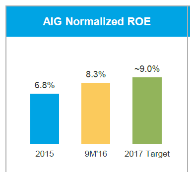 AIG's Investor Day: More Than On Track To Hit 2017 Targets