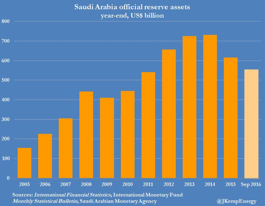 Iran forex reserves