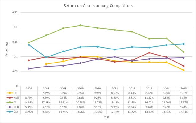 Return on Assets (ROA) between procter & gamble, clorox, colgate palmolive, kimberly clark and church & dwight