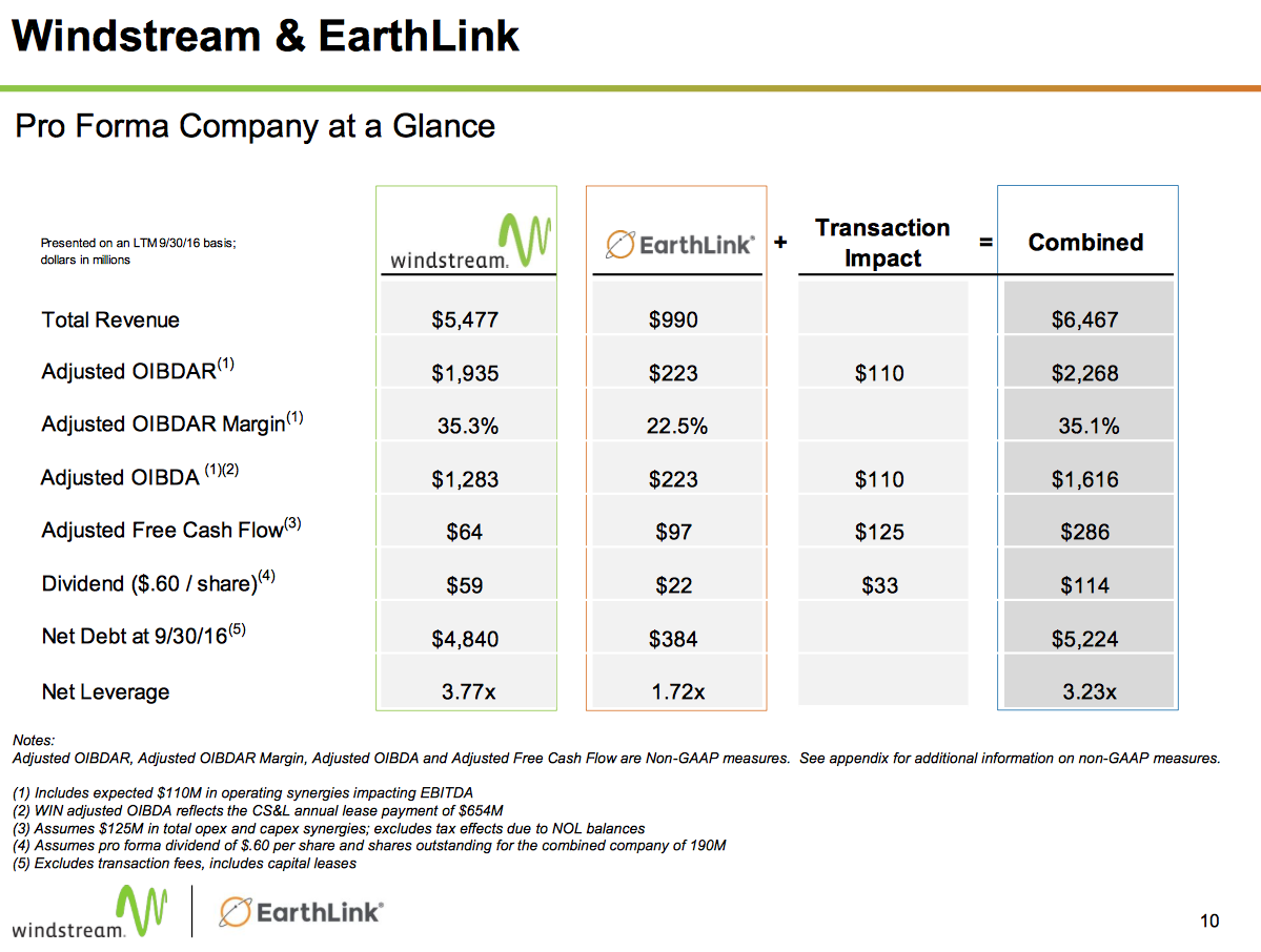 Analysts Downgrade of the Day: EarthLink Holdings Corp. (NASDAQ:ELNK)