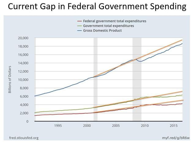 Current Gap in Federal Government Spending