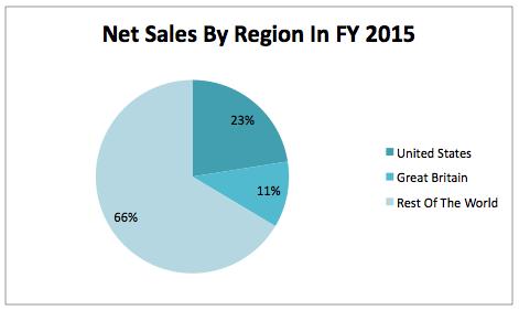 DEO- Net Sales By Region