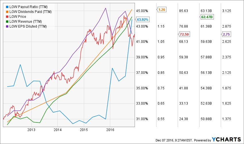 Techno Fundamental Analysis Of Indian Stocks