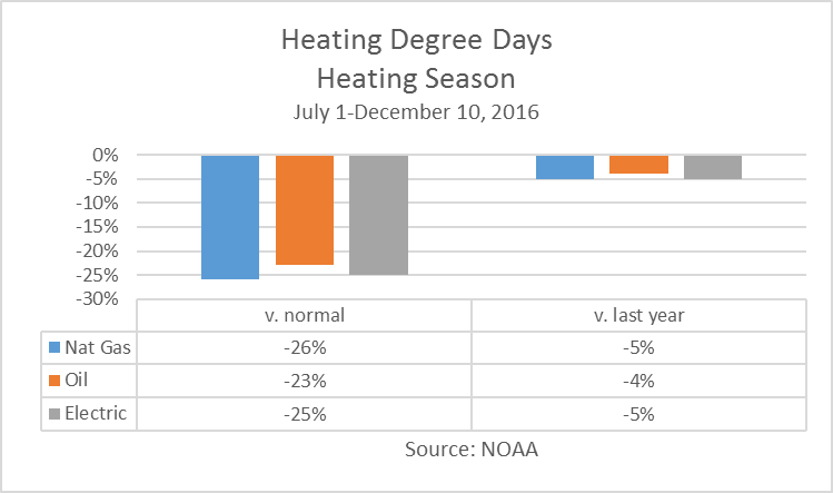 Heating Oil Compared To Natural Gas