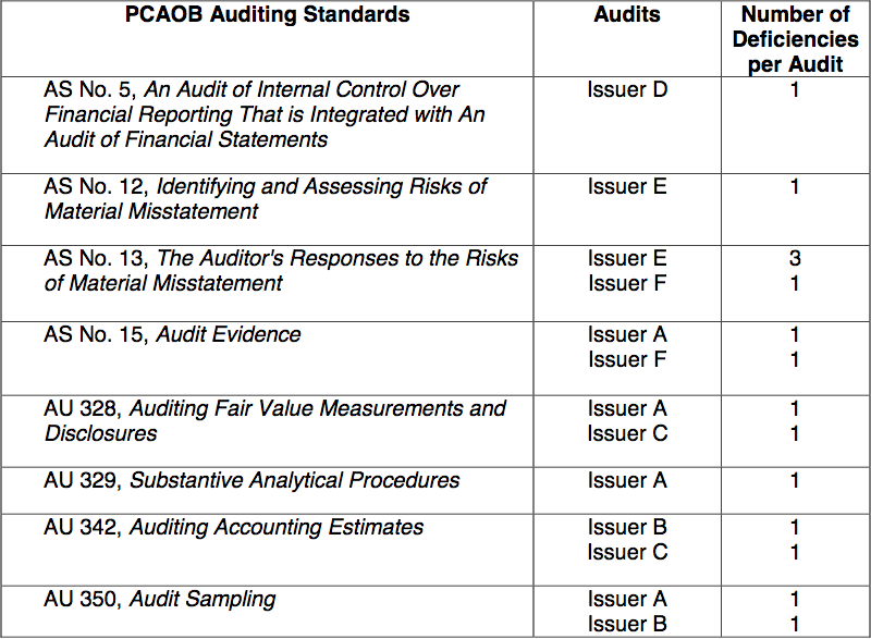 Financial Audit Procedures