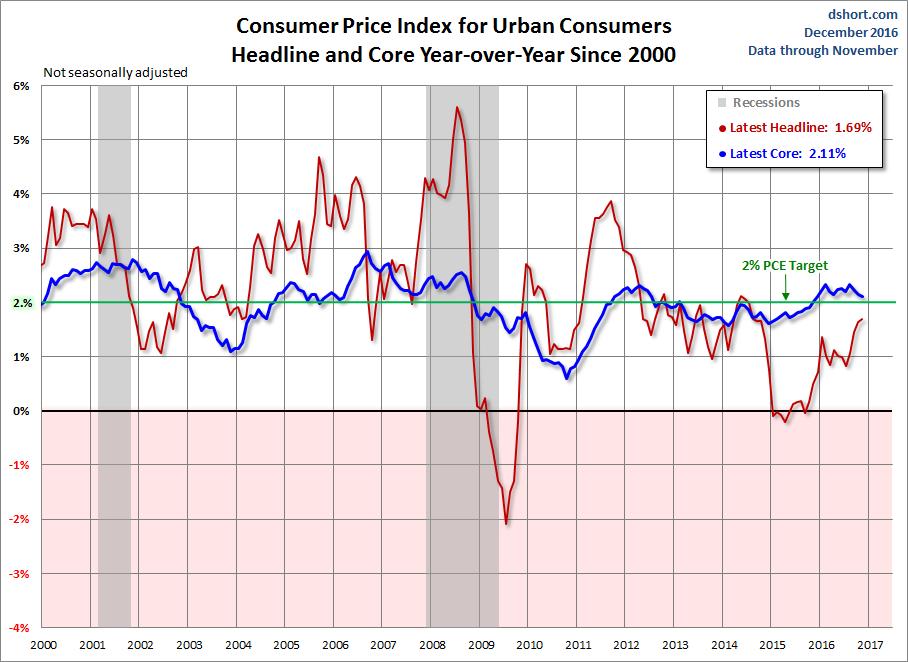November inflation sheds 0,14pc