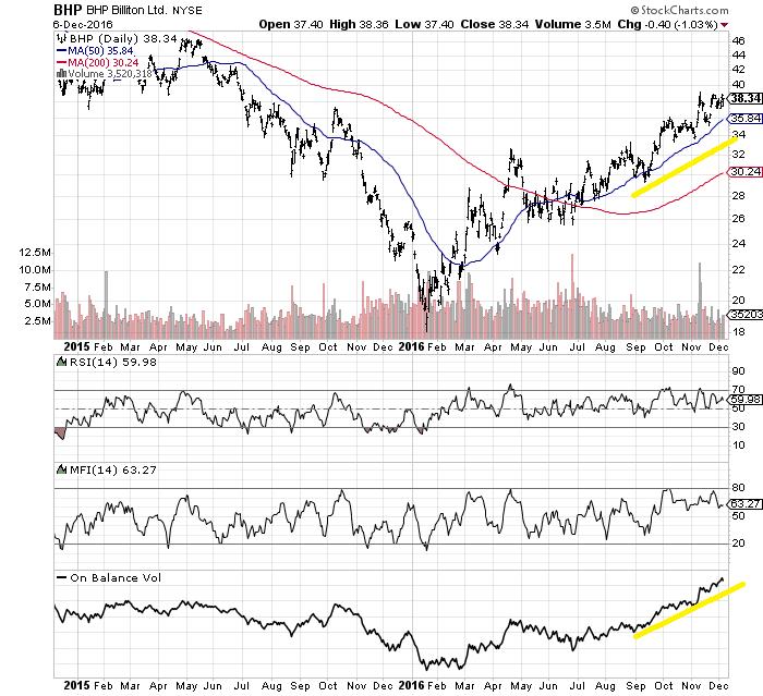 BHP Billiton: A Long-Term Inflation Hedge