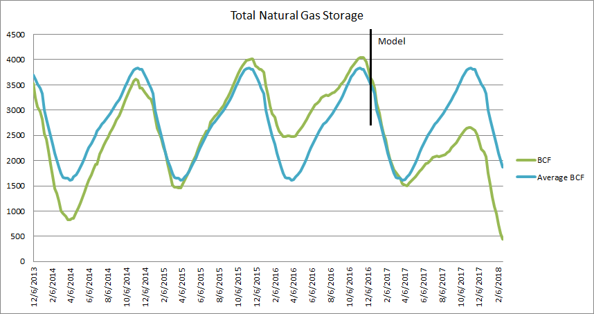 Image result for natural gas storage 2017