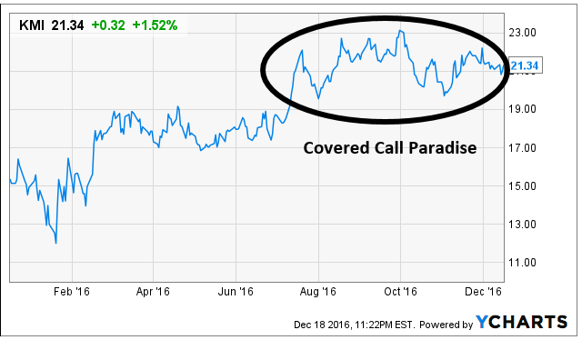 Kinder Morgan Longs Have Another Year To Sell Volatility