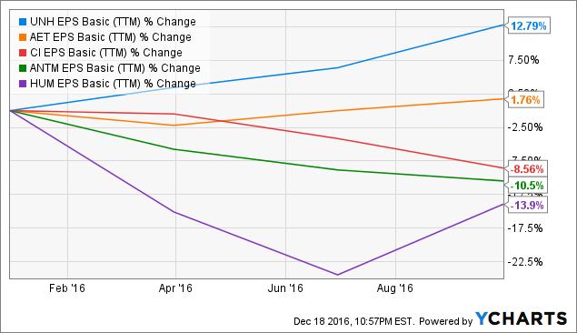 Unitedhealth group stock options