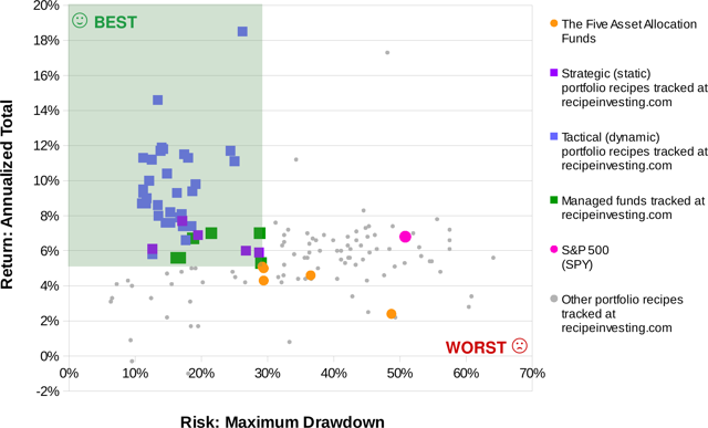 risk vs. return for asset allocation model portfolios