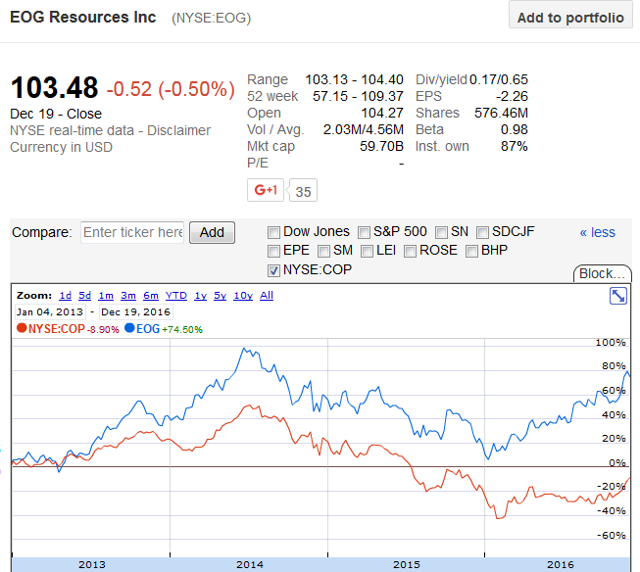 EOG Resources Or ConocoPhillips?