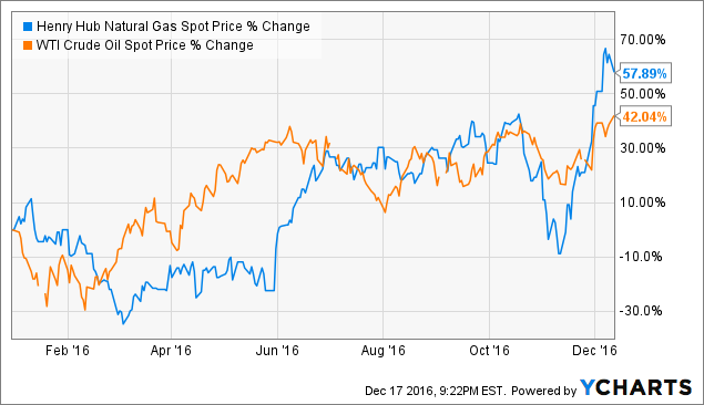 Ycharts Natural Gas Spot Price