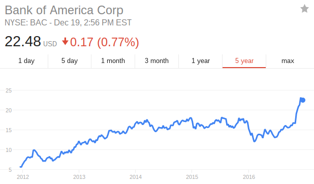 Bank of America Corporation (NYSE:BAC) Short-term Price Target in Focus
