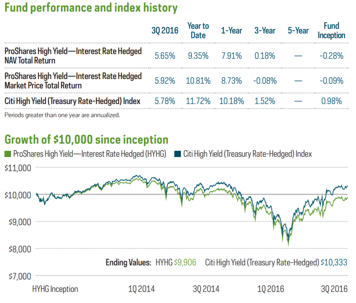 HYHG : ETF Trading Research