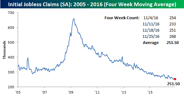 113016-initial-claims-sa-4-wk
