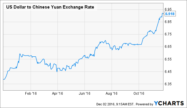 USD to CNY Exchange Rate - Bloomberg Markets